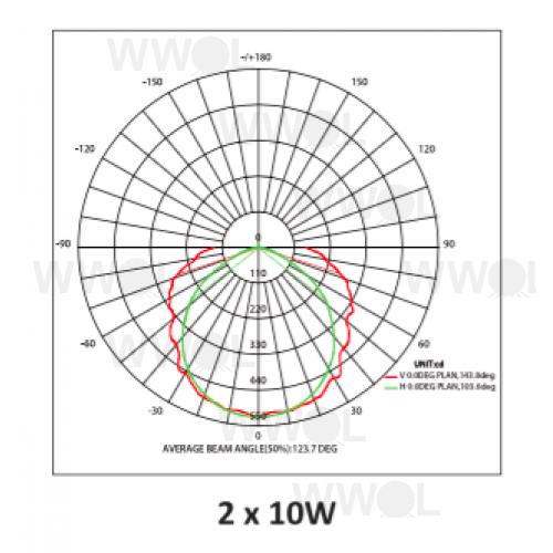 parsec 2 x 10 watt led weatherproof batten ip65 6500k